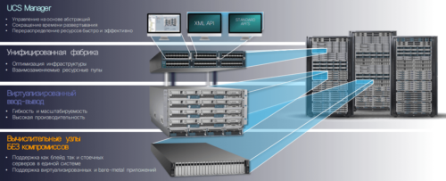 Серверы UCS | ITGLOBAL COM