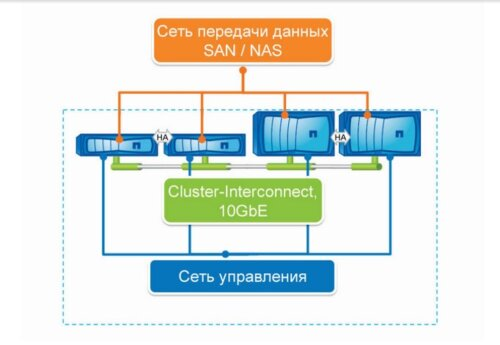 Переход на NetApp Clustered Data ONTAP