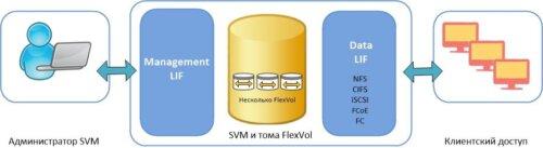 Аренда NetApp ONTAP Storage Virtual Machine (SVM): виртуальная СХД в облаке IaaS