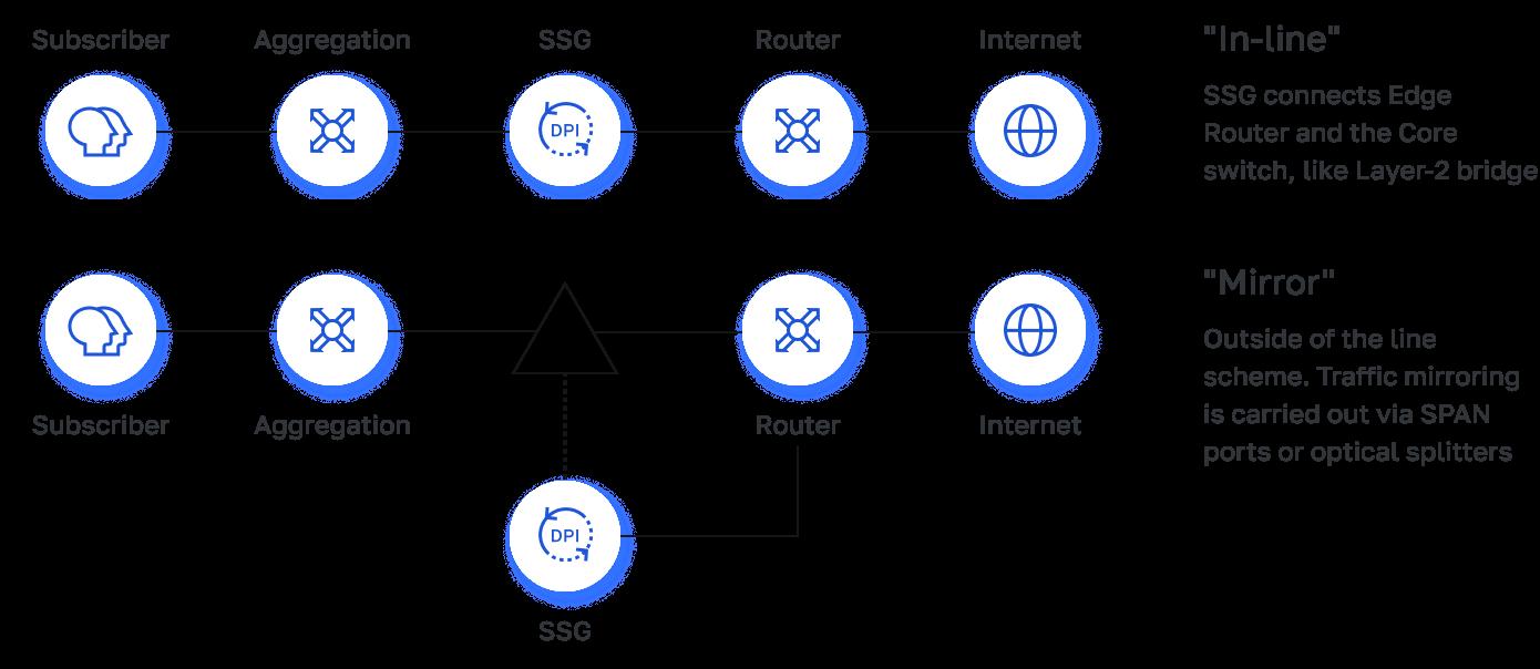 Stingray network implementation